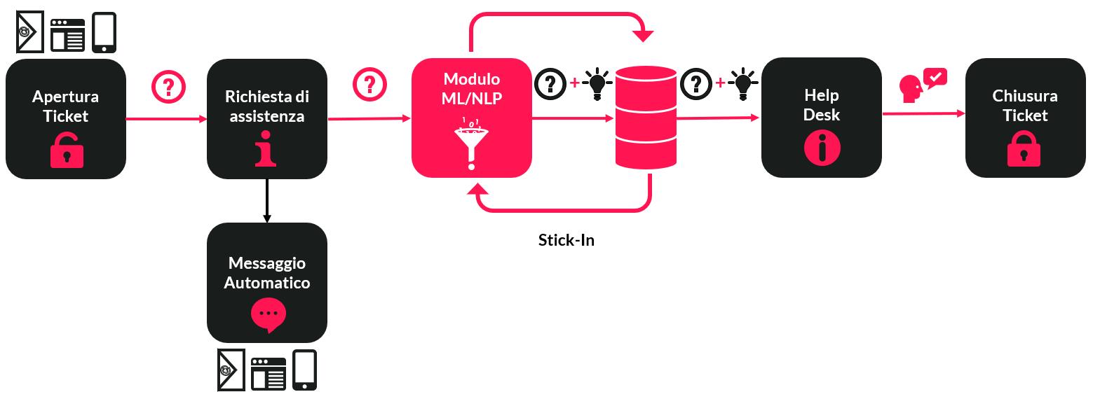 Diagramma che mostra l'nfrastruttura generale di un sistema di ticketing + STick-In