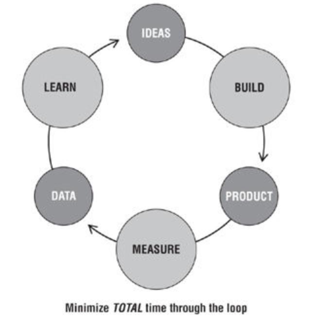 BUILD-MEASURE-LEARN (BML) FRAMEWORK