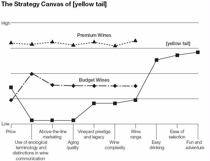 The Strategy Canvas of Yellow Tail